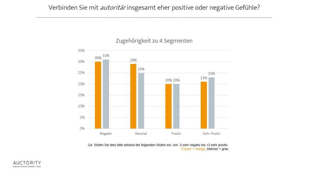 """Positive und negative Gefühle beim Begriff """"autoritär"""", Auctority 2018"""