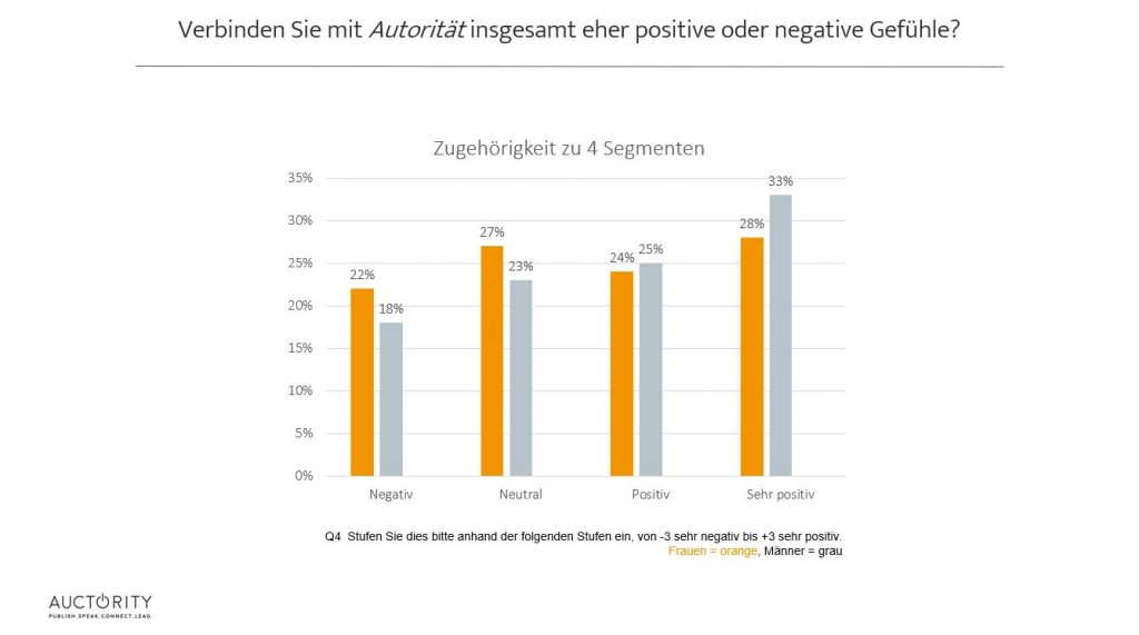 Positive und negative Gefühle gegenüber Autorität, Auctority 2018